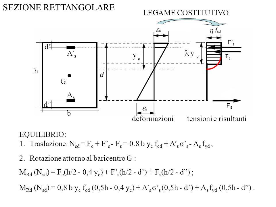 SEZIONE RETTANGOLARE LEGAME COSTITUTIVO d' A's h ● G As d b