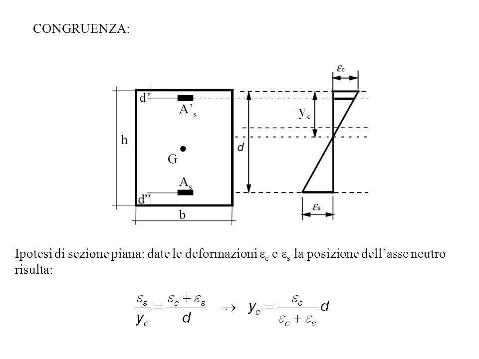 CONGRUENZA: Ipotesi di sezione piana: date le deformazioni εc e εs la posizione dell'asse neutro risulta: