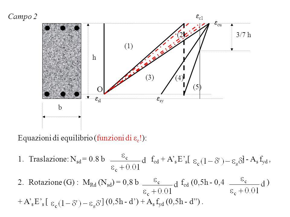 Equazioni di equilibrio (funzioni di εc!):