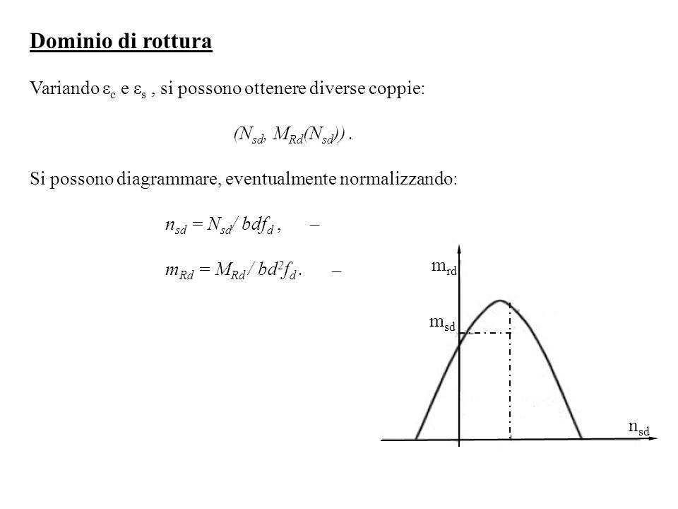 Dominio di rottura Variando εc e εs , si possono ottenere diverse coppie: (Nsd, MRd(Nsd)) . Si possono diagrammare, eventualmente normalizzando: