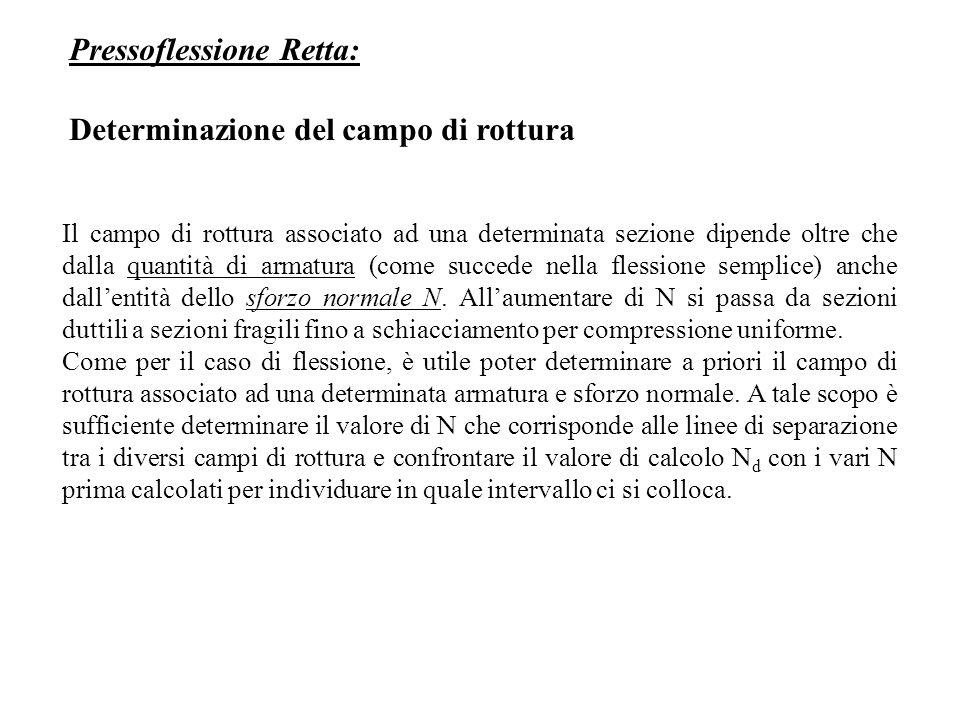 Pressoflessione Retta: