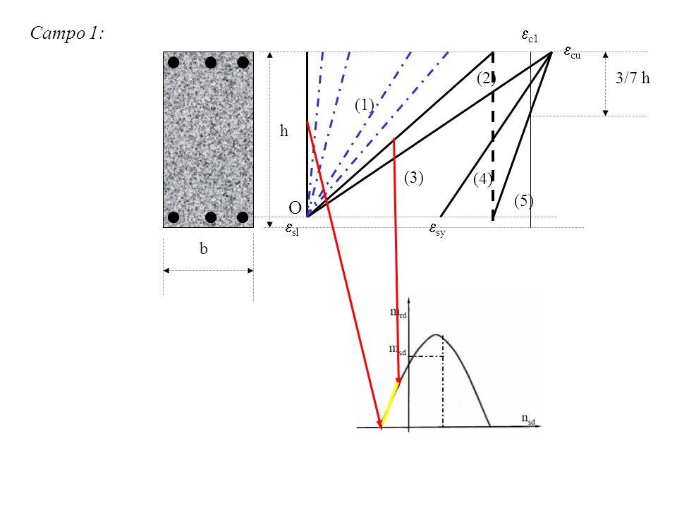 Campo 1: c1 cu (2) 3/7 h (1) h (3) (4) (5) O sl sy b