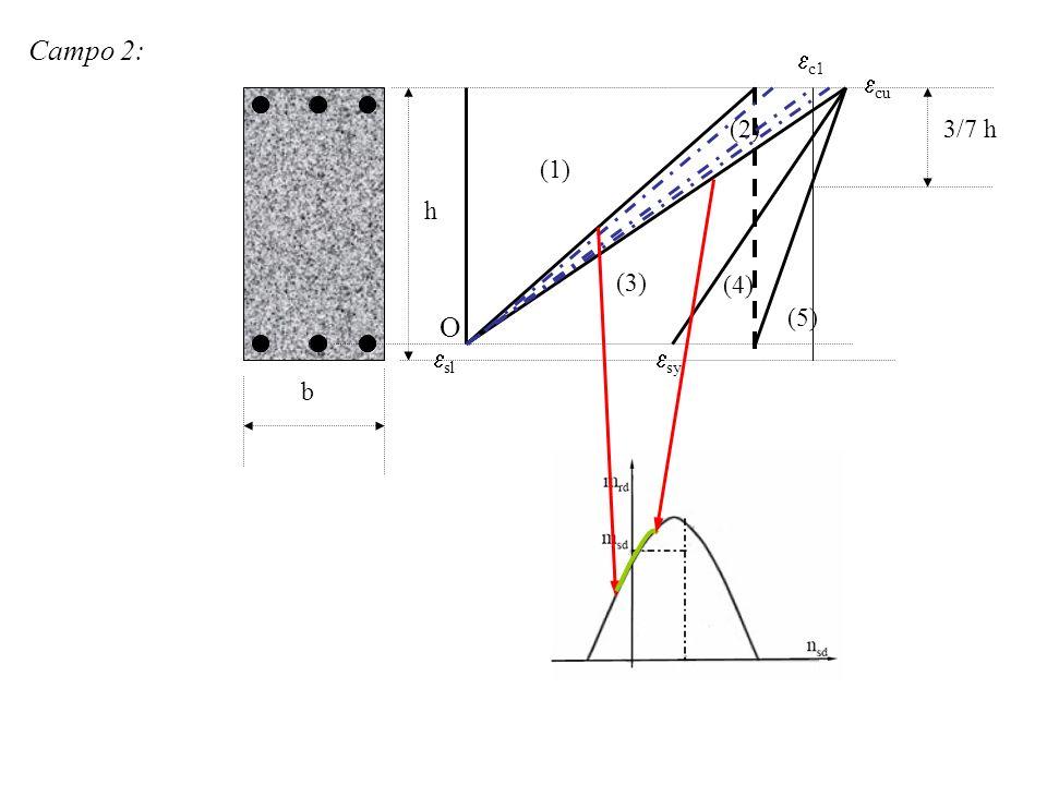 Campo 2: c1 cu (2) 3/7 h (1) h (3) (4) (5) O sl sy b