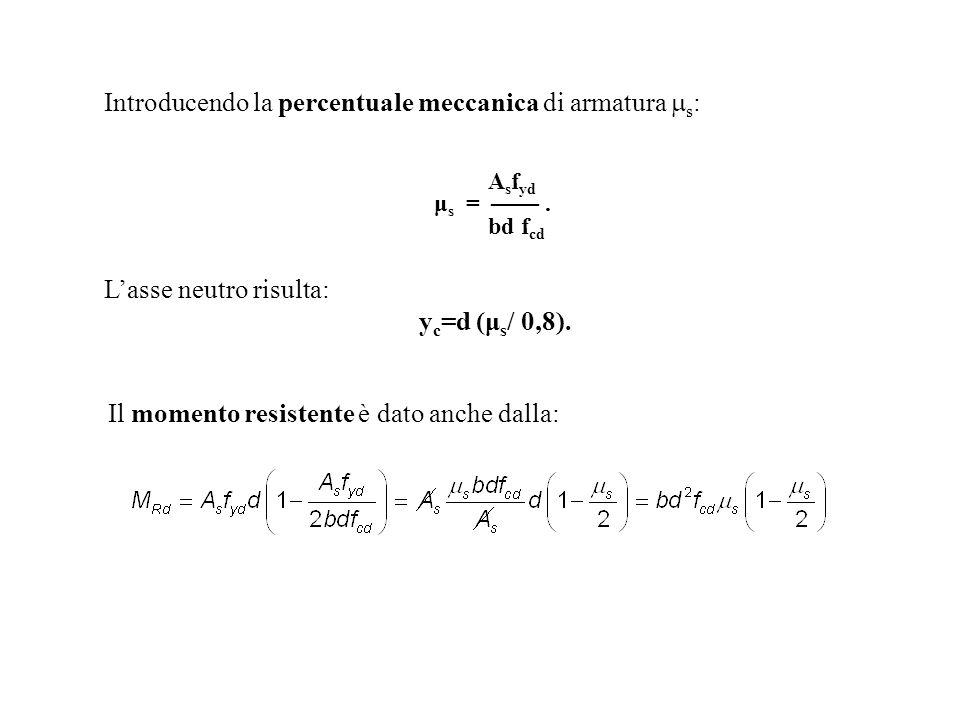 Introducendo la percentuale meccanica di armatura ms: