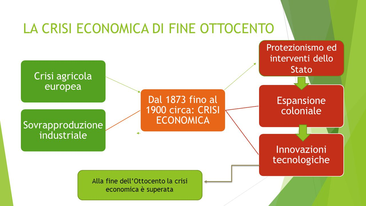 LA CRISI ECONOMICA DI FINE OTTOCENTO
