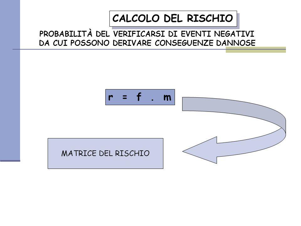 CALCOLO DEL RISCHIO r = f . m