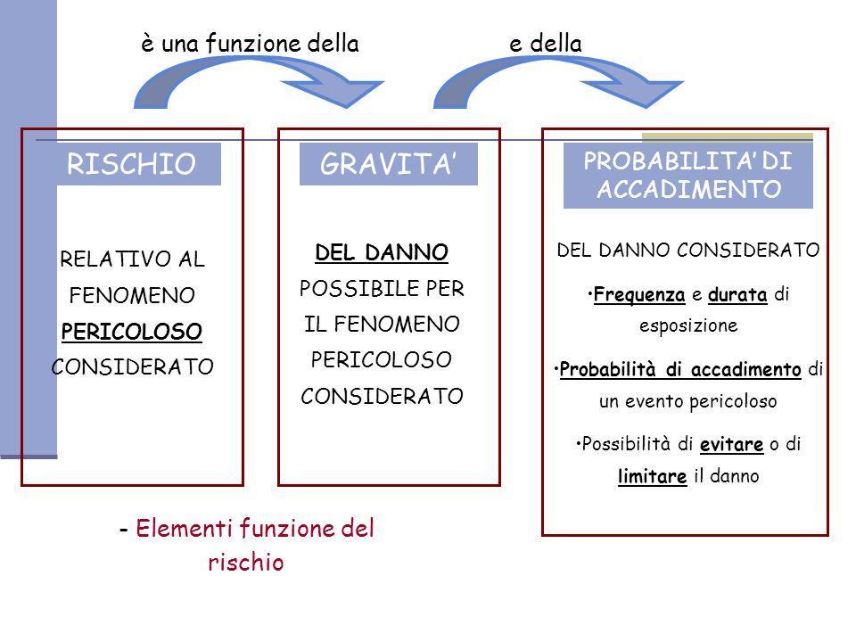 RISCHIO GRAVITA' è una funzione della e della