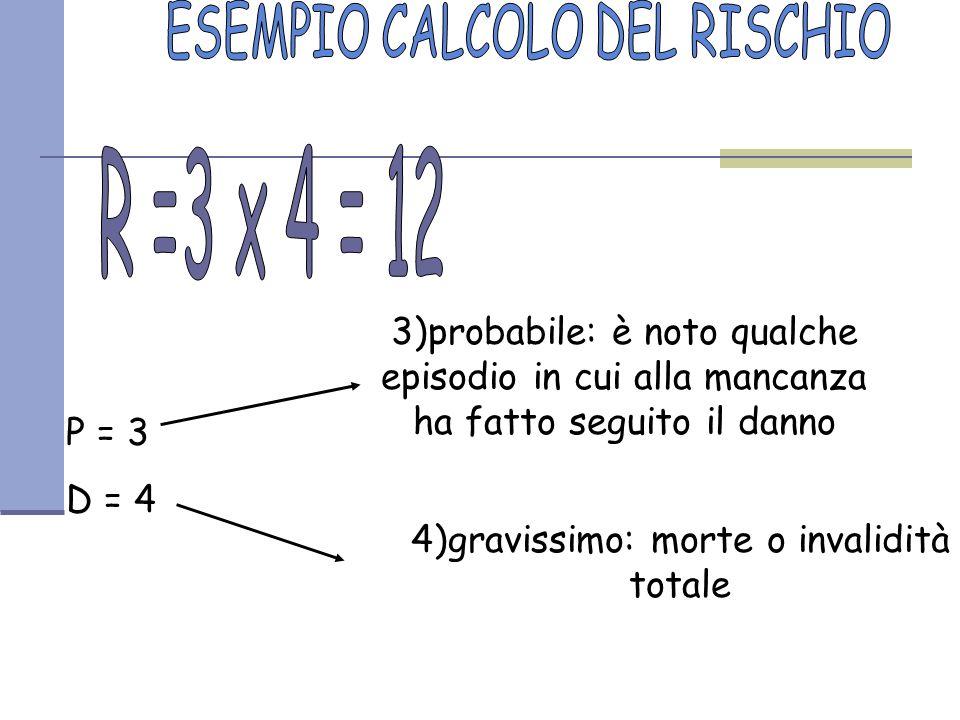 R =3 x 4 = 12 ESEMPIO CALCOLO DEL RISCHIO