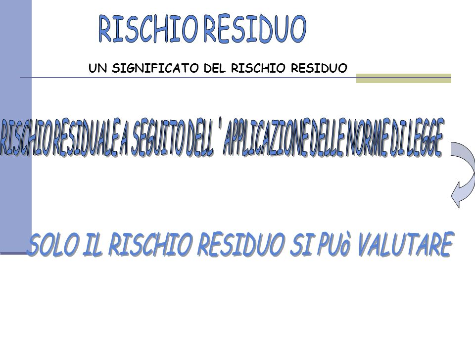 RISCHIO RESIDUO SOLO IL RISCHIO RESIDUO SI PUò VALUTARE