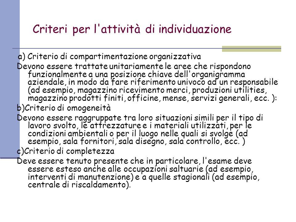 Criteri per l attività di individuazione