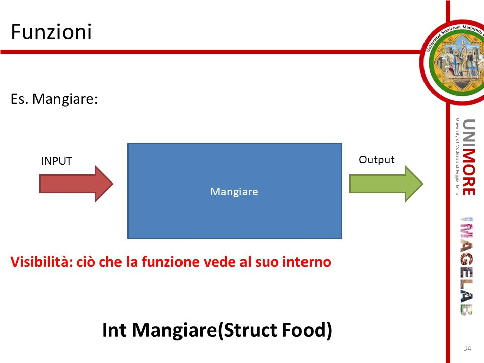 Funzioni Int Mangiare(Struct Food)