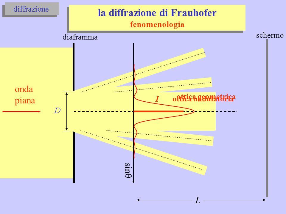 la diffrazione di Frauhofer
