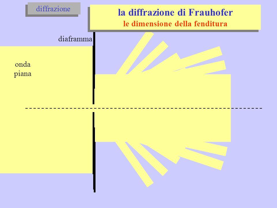 la diffrazione di Frauhofer le dimensione della fenditura