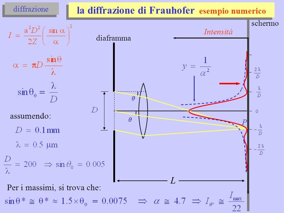 la diffrazione di Frauhofer esempio numerico