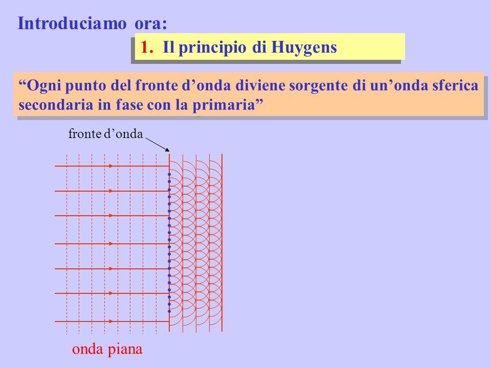 Introduciamo ora: 1. Il principio di Huygens