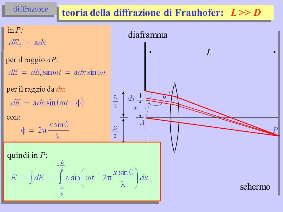 teoria della diffrazione di Frauhofer: L >> D