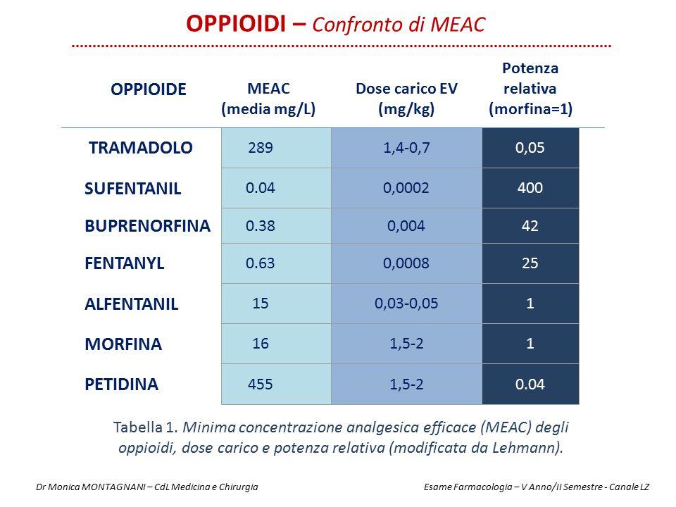 Potenza relativa (morfina=1)