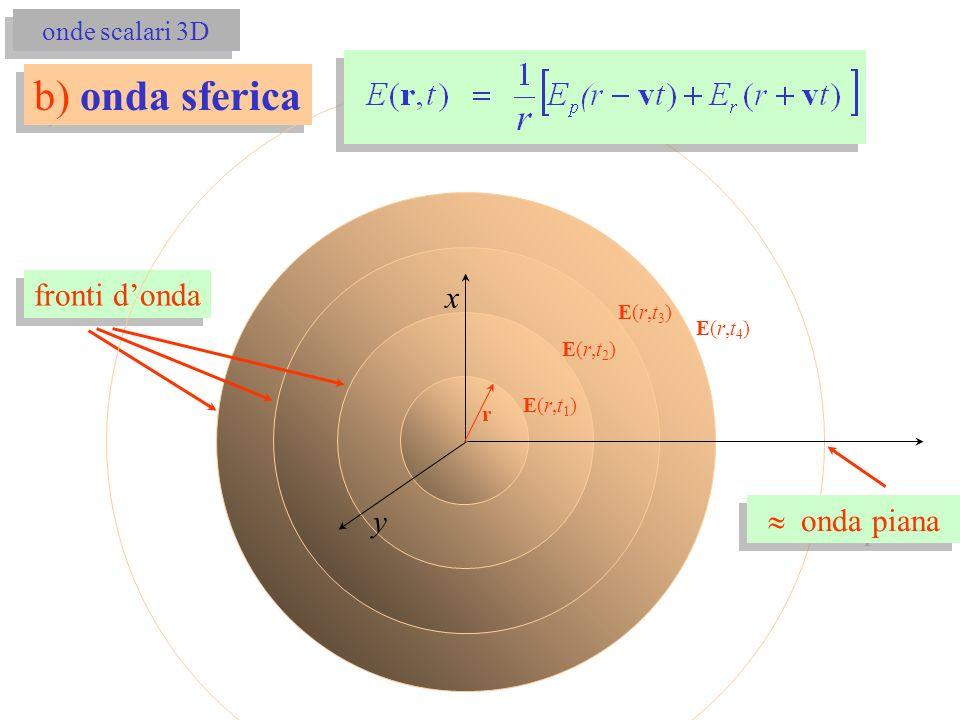 b) onda sferica fronti d'onda x y » onda piana onde scalari 3D E(r,t3)