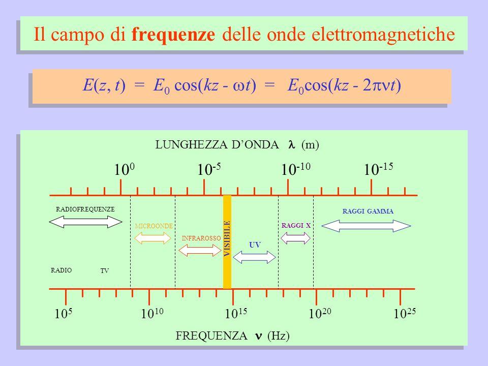 Il campo di frequenze delle onde elettromagnetiche