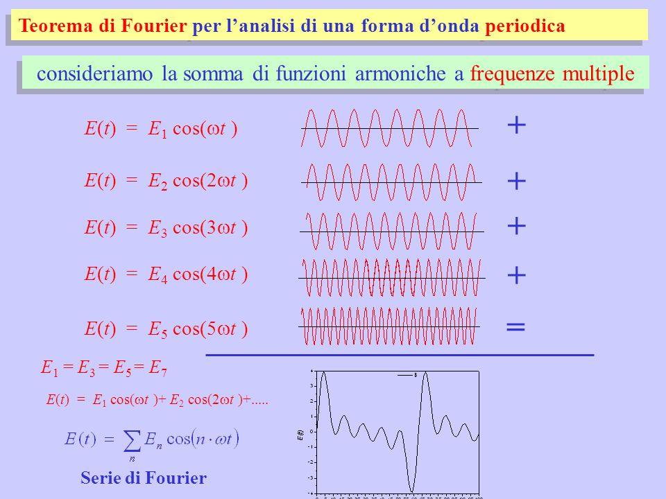 consideriamo la somma di funzioni armoniche a frequenze multiple