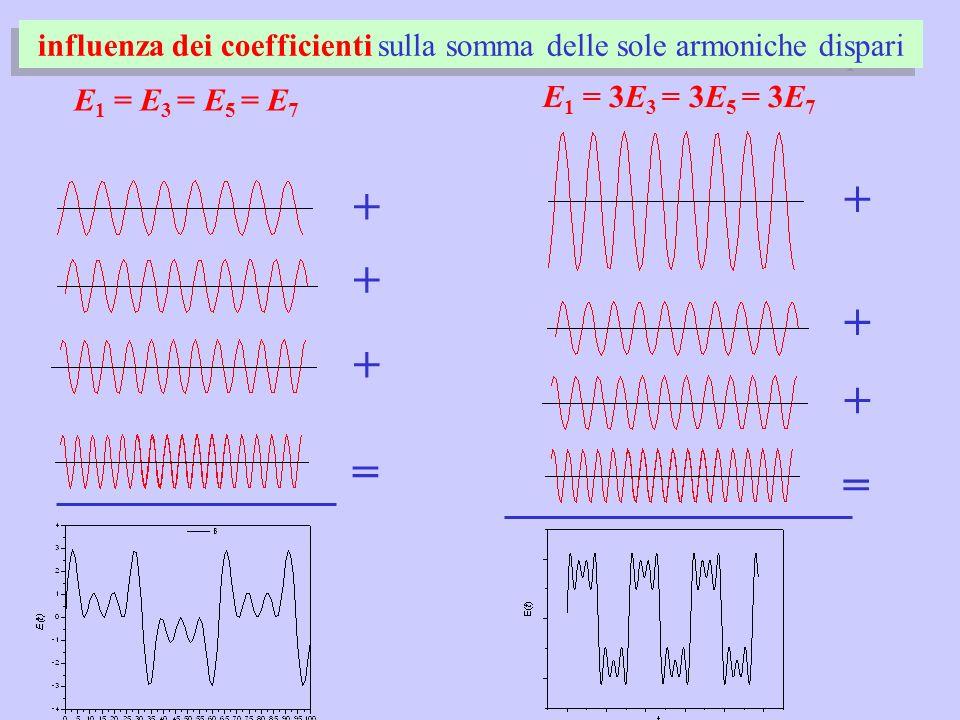 influenza dei coefficienti sulla somma delle sole armoniche dispari