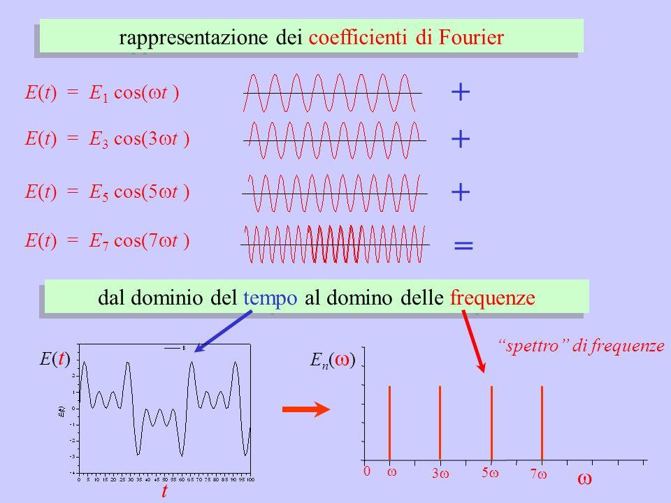 + + + = rappresentazione dei coefficienti di Fourier