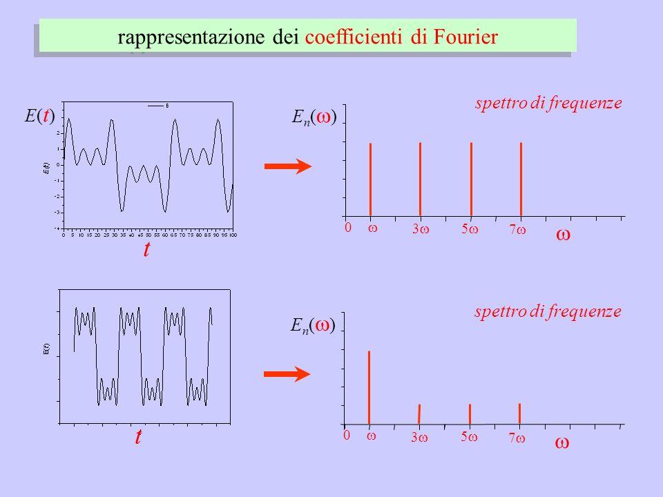 rappresentazione dei coefficienti di Fourier