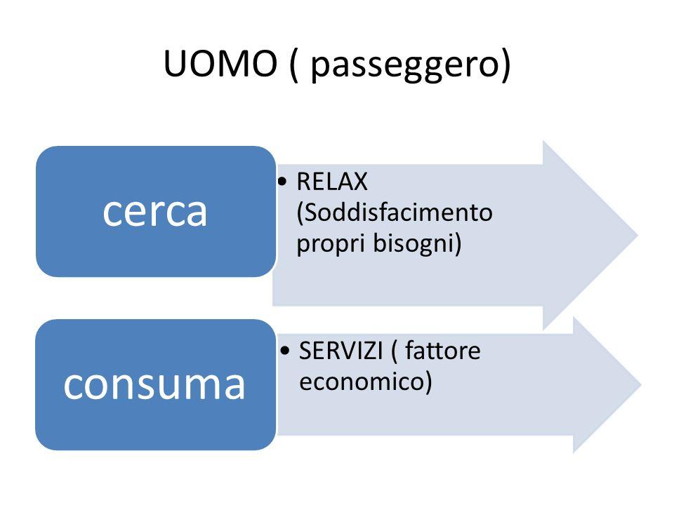 cerca consuma UOMO ( passeggero)