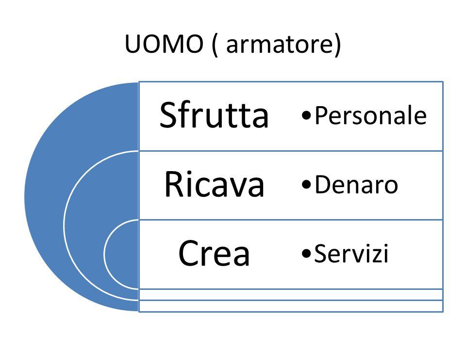 UOMO ( armatore) Sfrutta Ricava Crea Personale Denaro Servizi