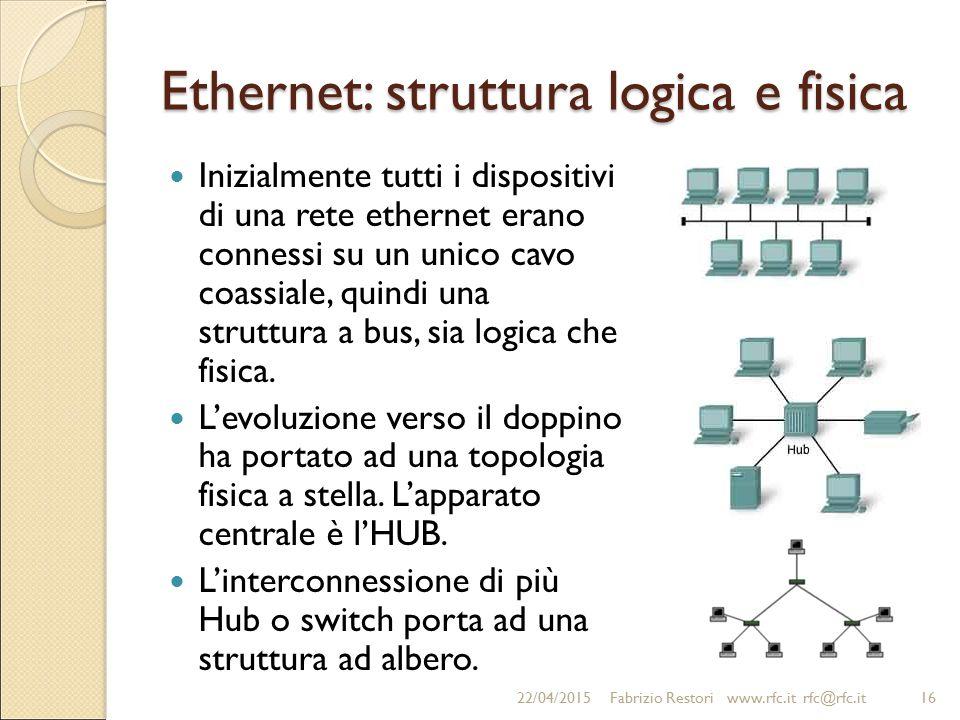 Ethernet: struttura logica e fisica