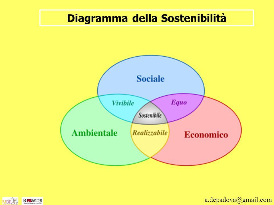 Diagramma della Sostenibilità