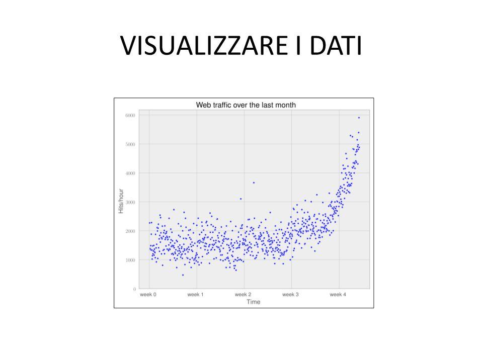 VISUALIZZARE I DATI