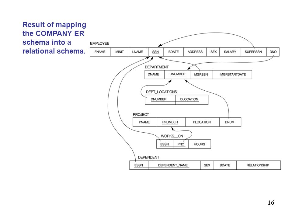 Result of mapping the COMPANY ER schema into a relational schema.