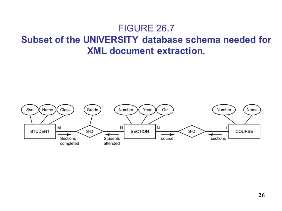 FIGURE 26.7 Subset of the UNIVERSITY database schema needed for XML document extraction.