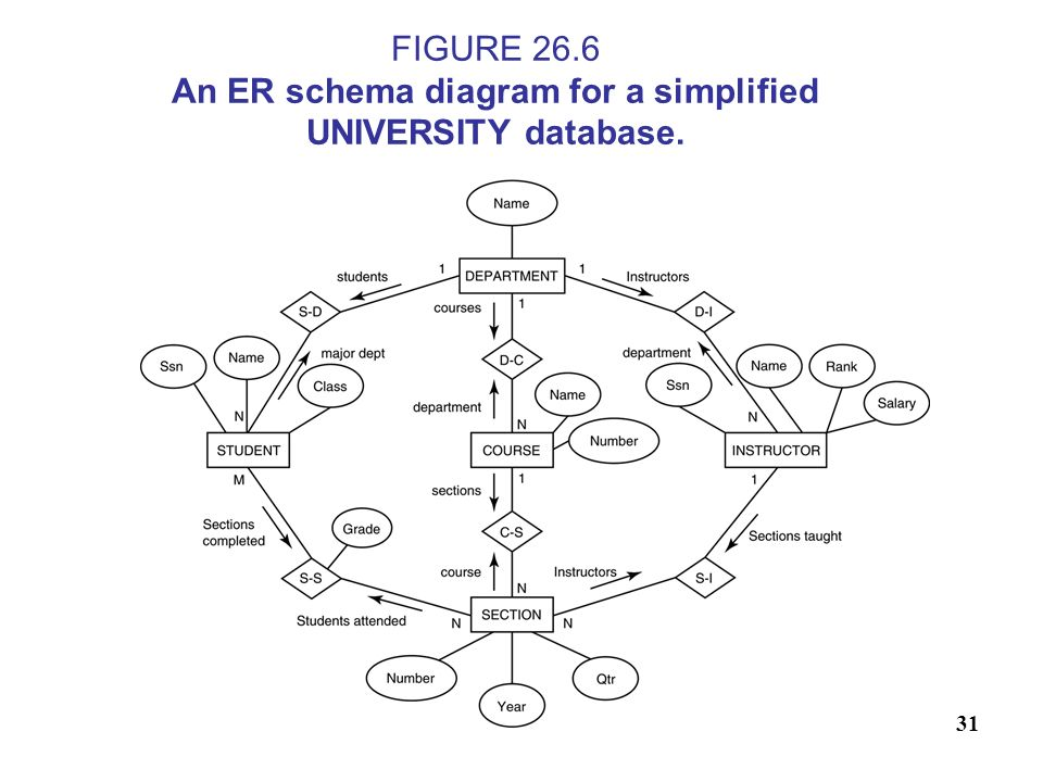 FIGURE 26.6 An ER schema diagram for a simplified UNIVERSITY database.