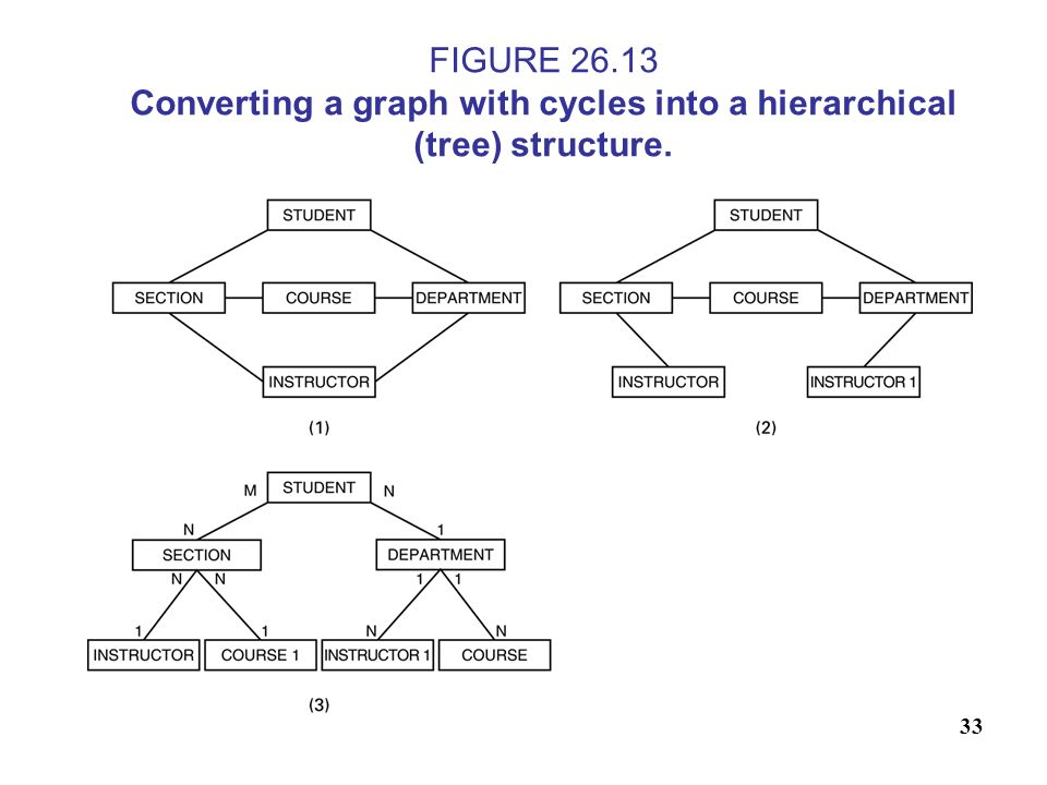 FIGURE 26.13 Converting a graph with cycles into a hierarchical (tree) structure.