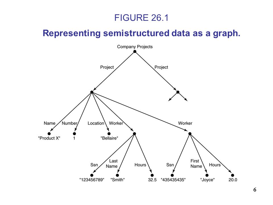 FIGURE 26.1 Representing semistructured data as a graph.