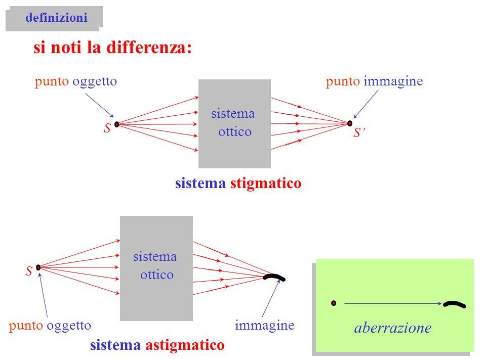 si noti la differenza: sistema stigmatico aberrazione