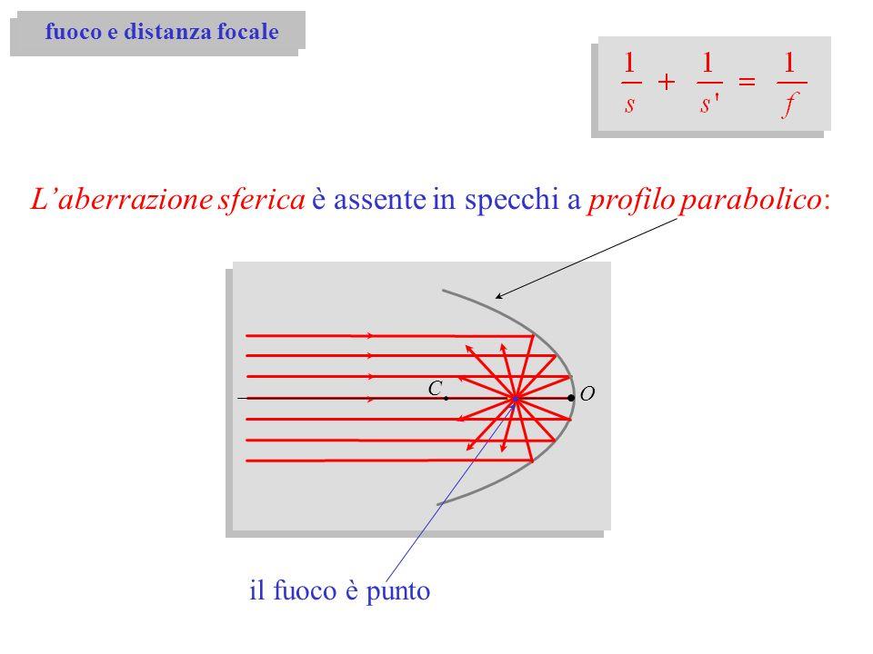 fuoco e distanza focale