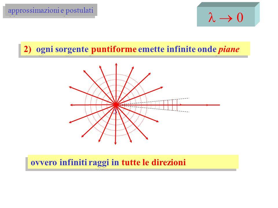 l ® 0 2) ogni sorgente puntiforme emette infinite onde piane