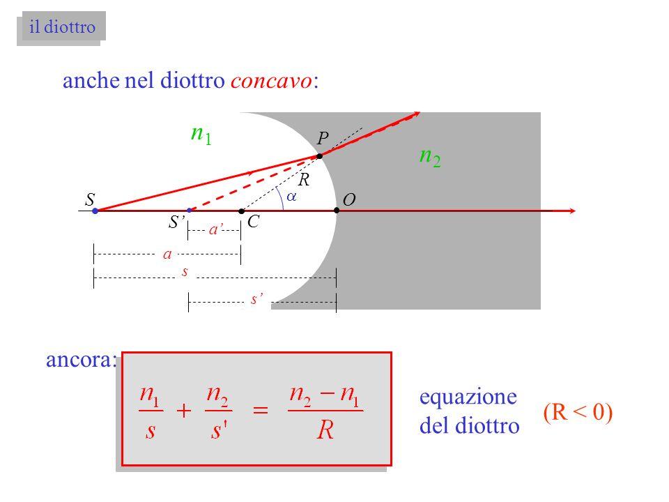 n1 n2 anche nel diottro concavo: ancora: equazione del diottro