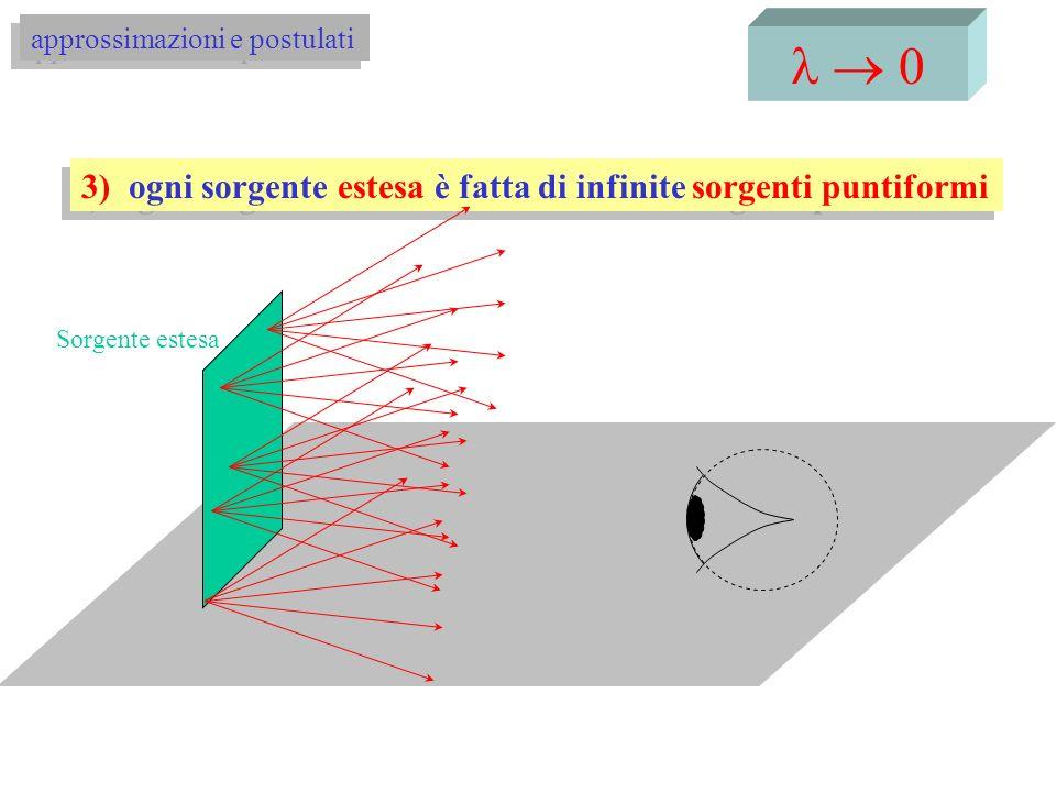 l ® 0 3) ogni sorgente estesa è fatta di infinite sorgenti puntiformi
