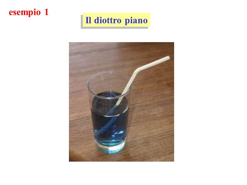 esempio 1 Il diottro piano