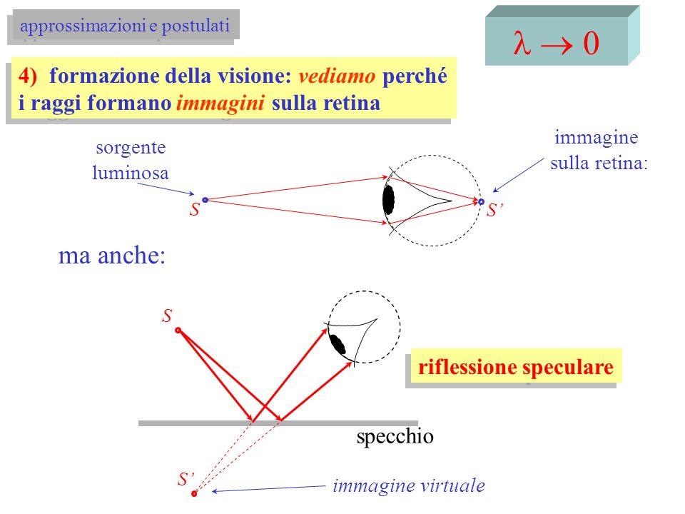 l ® 0 approssimazioni e postulati. 4) formazione della visione: vediamo perché i raggi formano immagini sulla retina.