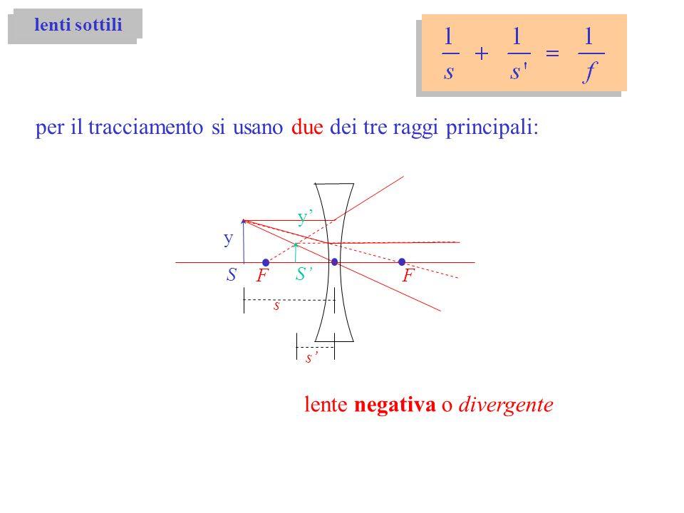 lente negativa o divergente