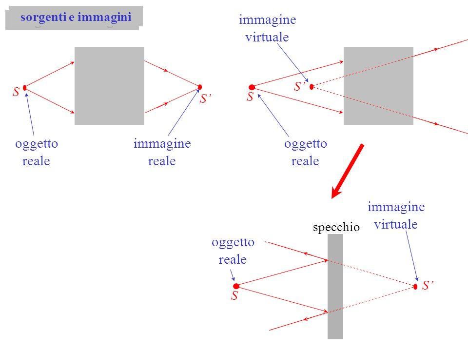 immagine virtuale oggetto reale immagine reale oggetto reale immagine