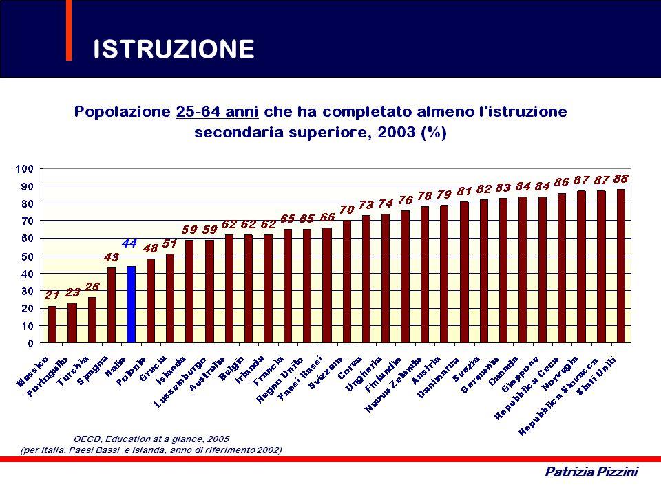 ISTRUZIONE Patrizia Pizzini OECD, Education at a glance, 2005