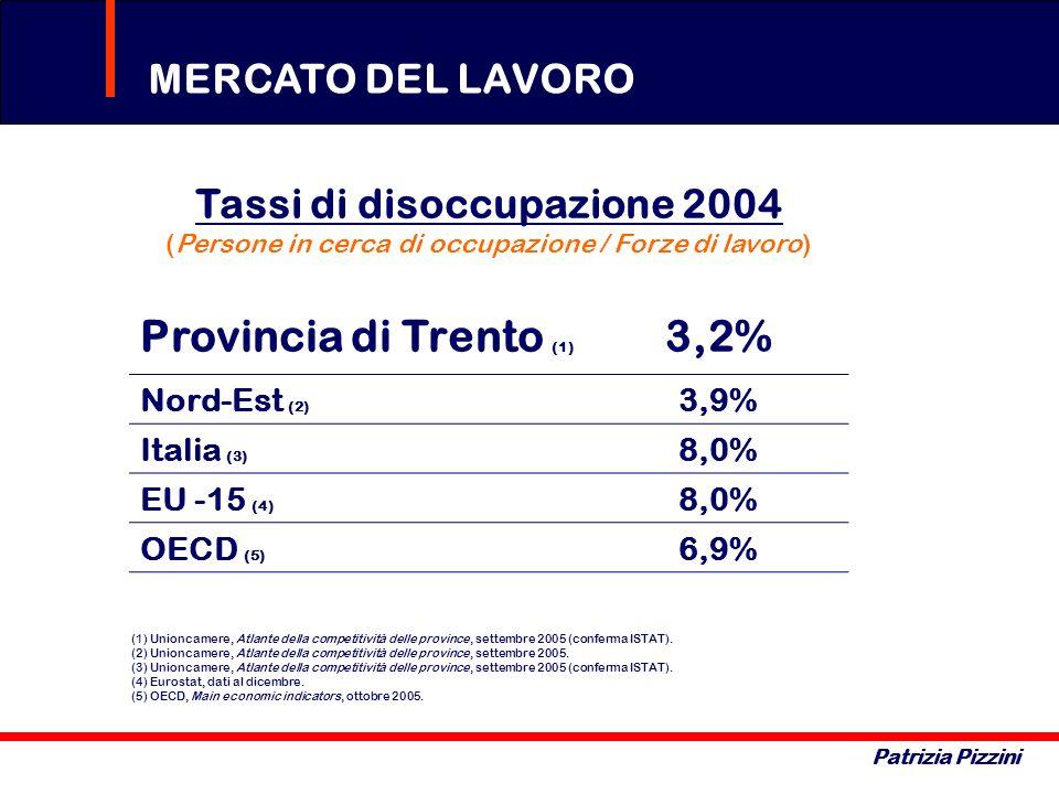 Tassi di disoccupazione 2004