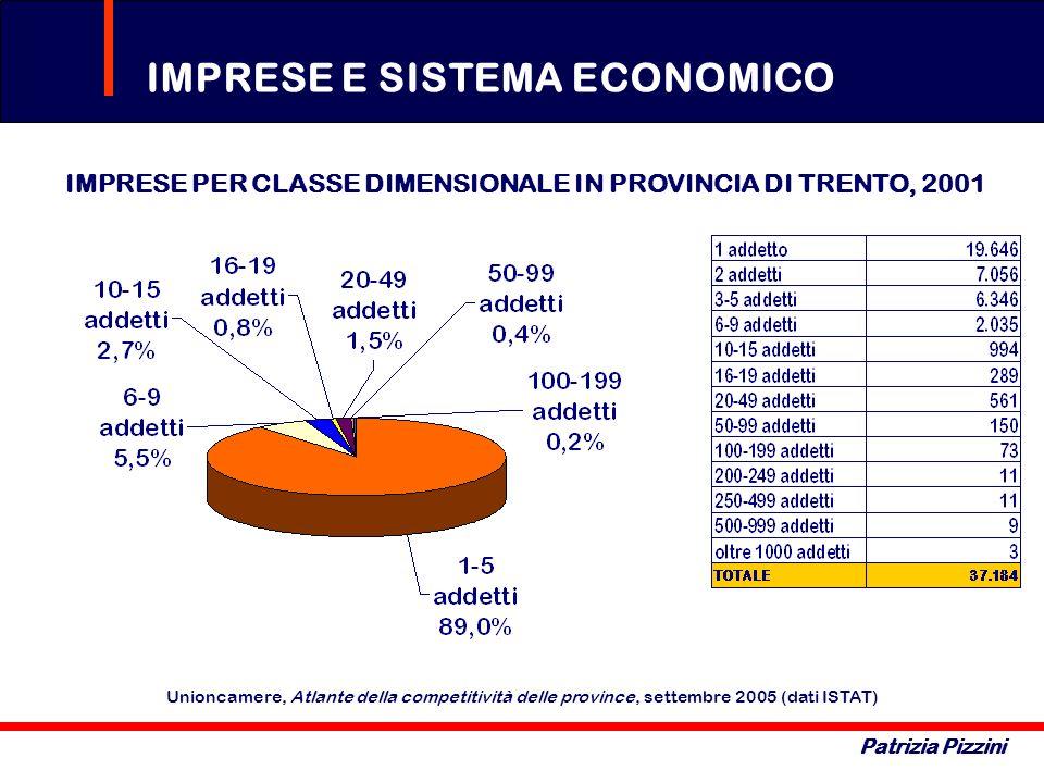 IMPRESE PER CLASSE DIMENSIONALE IN PROVINCIA DI TRENTO, 2001