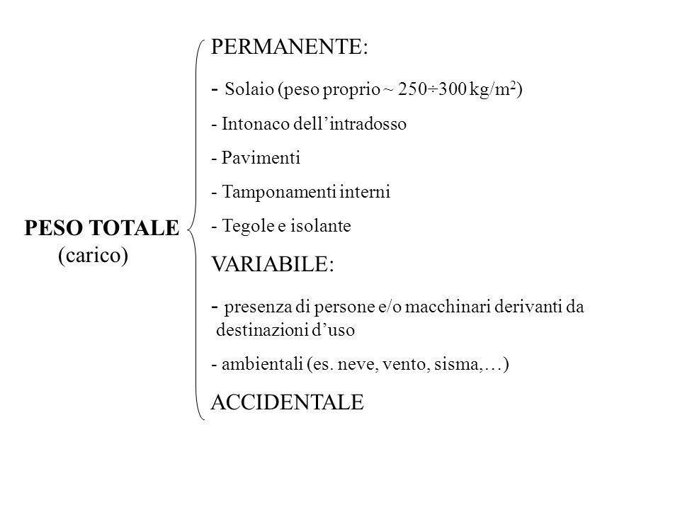 - Solaio (peso proprio ~ 250÷300 kg/m2)